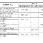 Tiket Promo PT Kereta Api Terbaru 2020