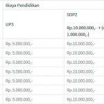 Biaya Kuliah di Institut Teknologi Telkom Surabaya 2019
